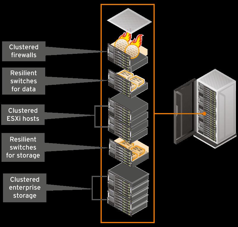 SmartZone design