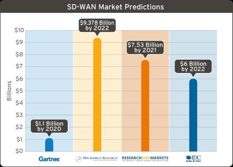 SD WAN Market Predictions chart