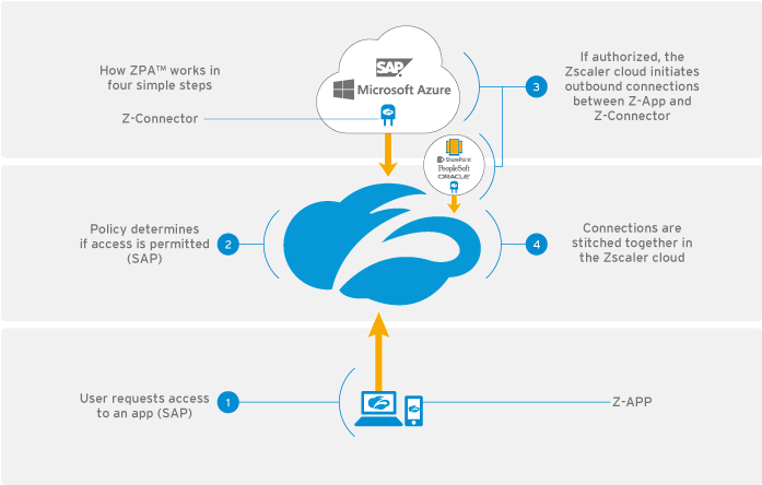 Zscaler private access work which enables secure application transformation
