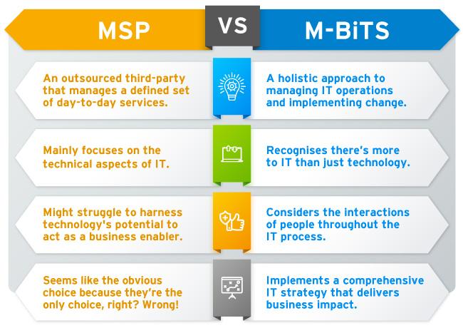 MSP-VS-M-BiTS-Infographics