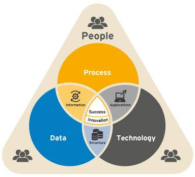 People-Process-Technology-Image