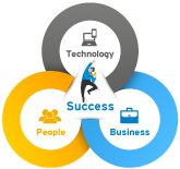 Technology+People+Business=Success